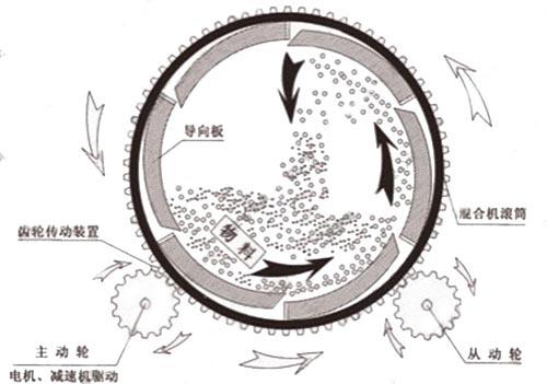 玻化wei珠jiao拌机原li图