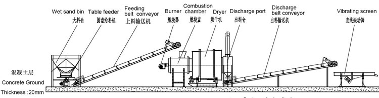 时chan5吨沙子烘干机