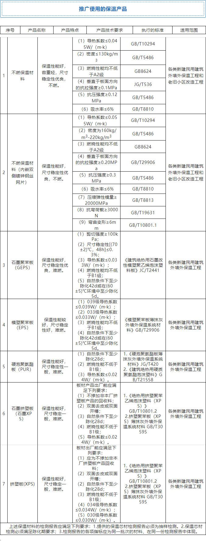 7月起,全省禁xianwai墙waibaowen!全面推guang使yong4种体xi和7种材料!